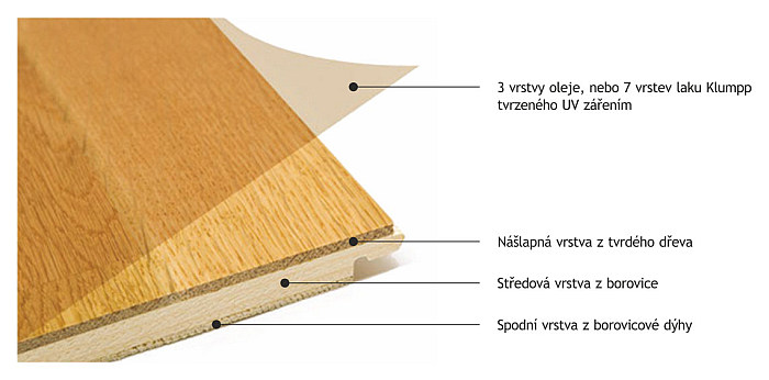 Struktura-vrstev-BEFAG