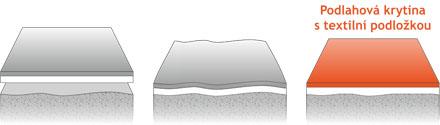 pvc-textilni-podlozka